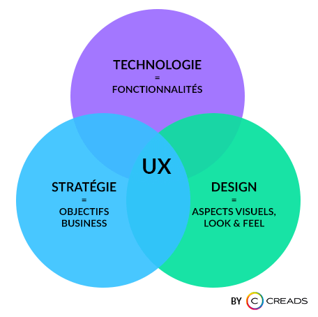 ux design agence creads